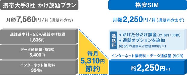 携帯大手3社のかけ放題プランで月額7,020円/月(通話料含む)かかる場合、格安SIMなら月額1,587円/月(通話料含まず)に。毎月5,433円の節約になります。