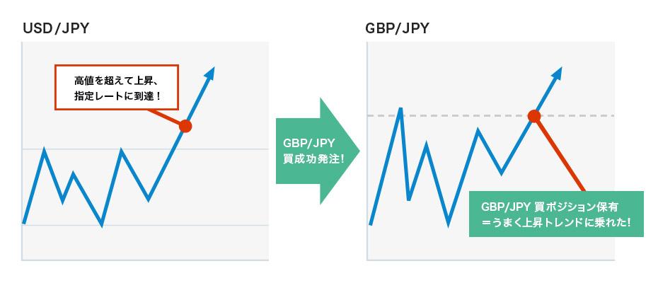 他通貨トリガー注文の具体例