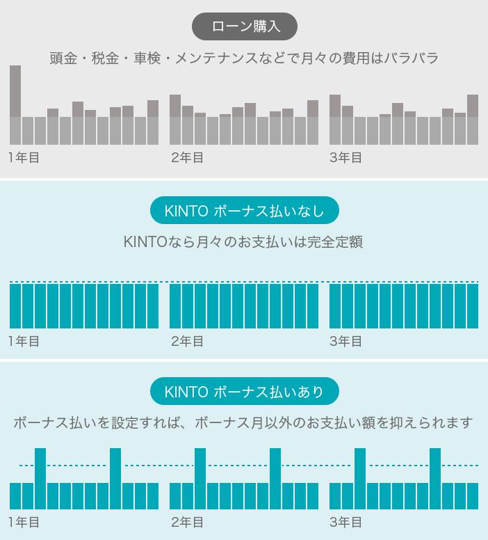 """""""愛車サブスクリプションサービス""""「KINTO」"""