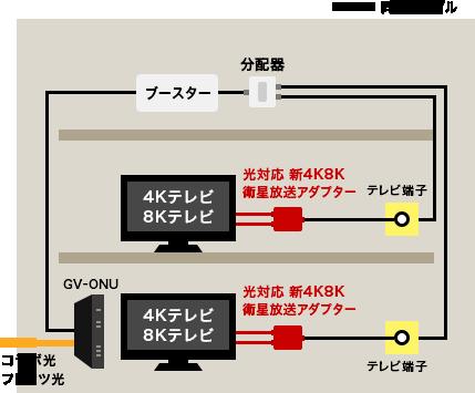 「フレッツ・テレビ」等で視聴する場合(例)
