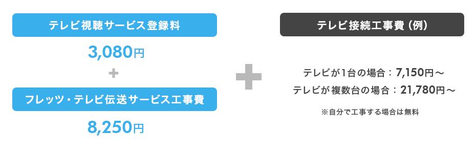 初期費用(例):NTT東西の「フレッツ・テレビ」のみを契約する場合