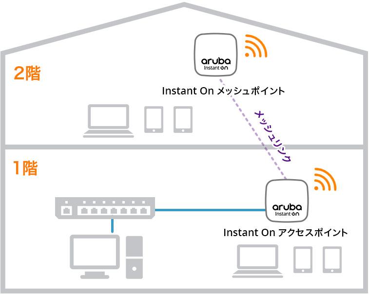 日本ヒューレット・パッカード「Aruba Instant On」