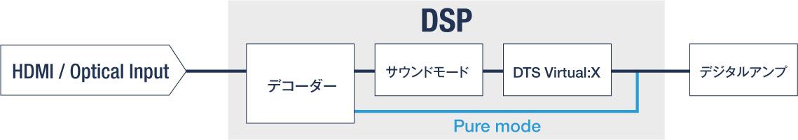 デノンサウンドバー「DHT-S216」