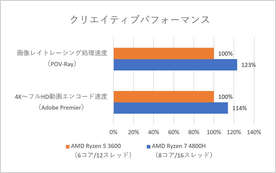 AMD Ryzen 4000シリーズ モバイル・プロセッサー