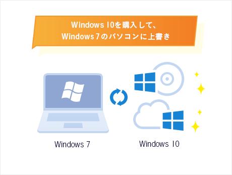 OSをWindows 10にアップグレードする