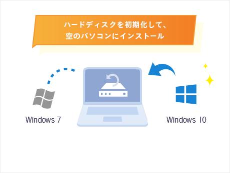 新規にWindows 10をインストールする