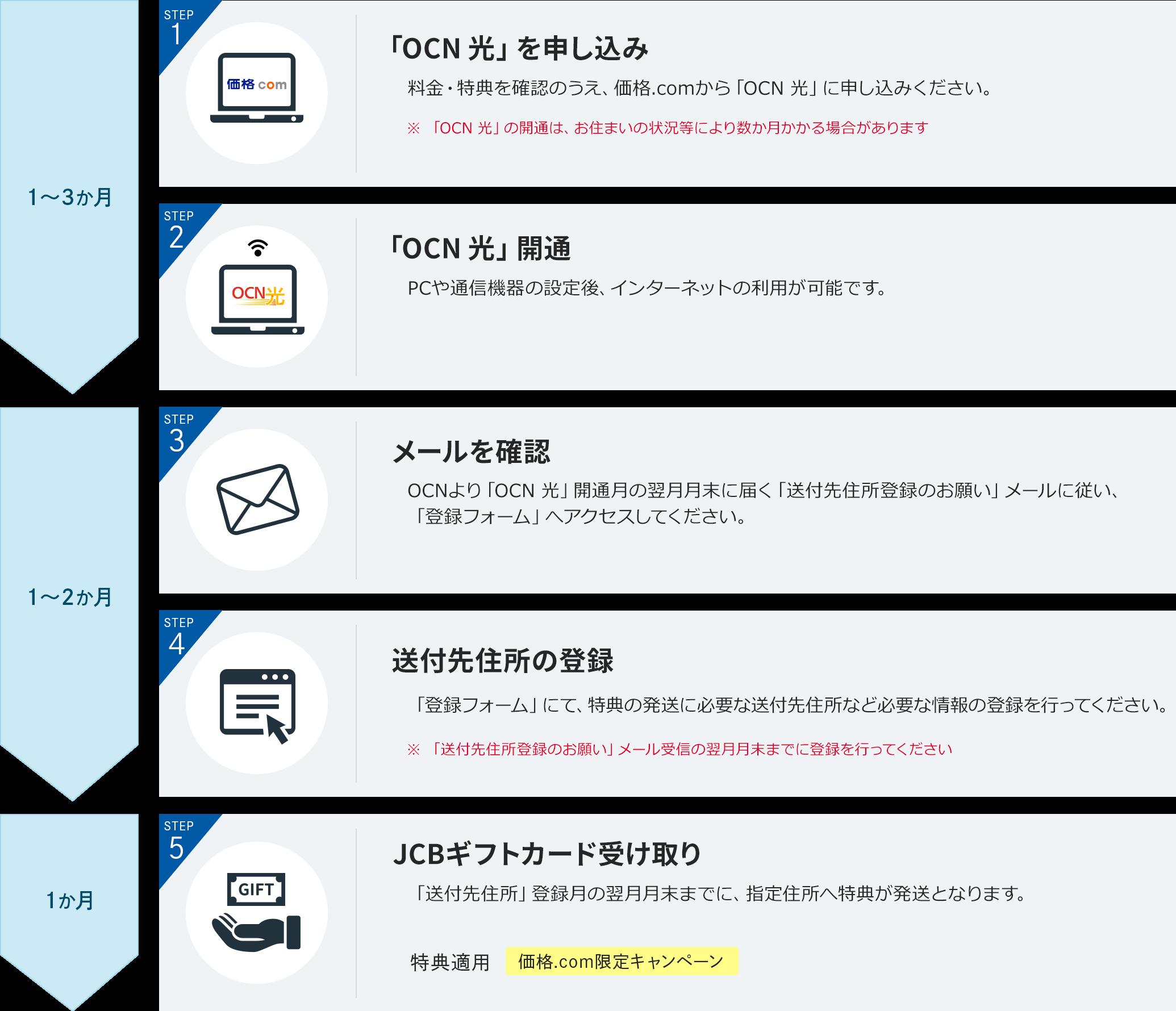 価格.com限定キャンペーン特典適用の流れ