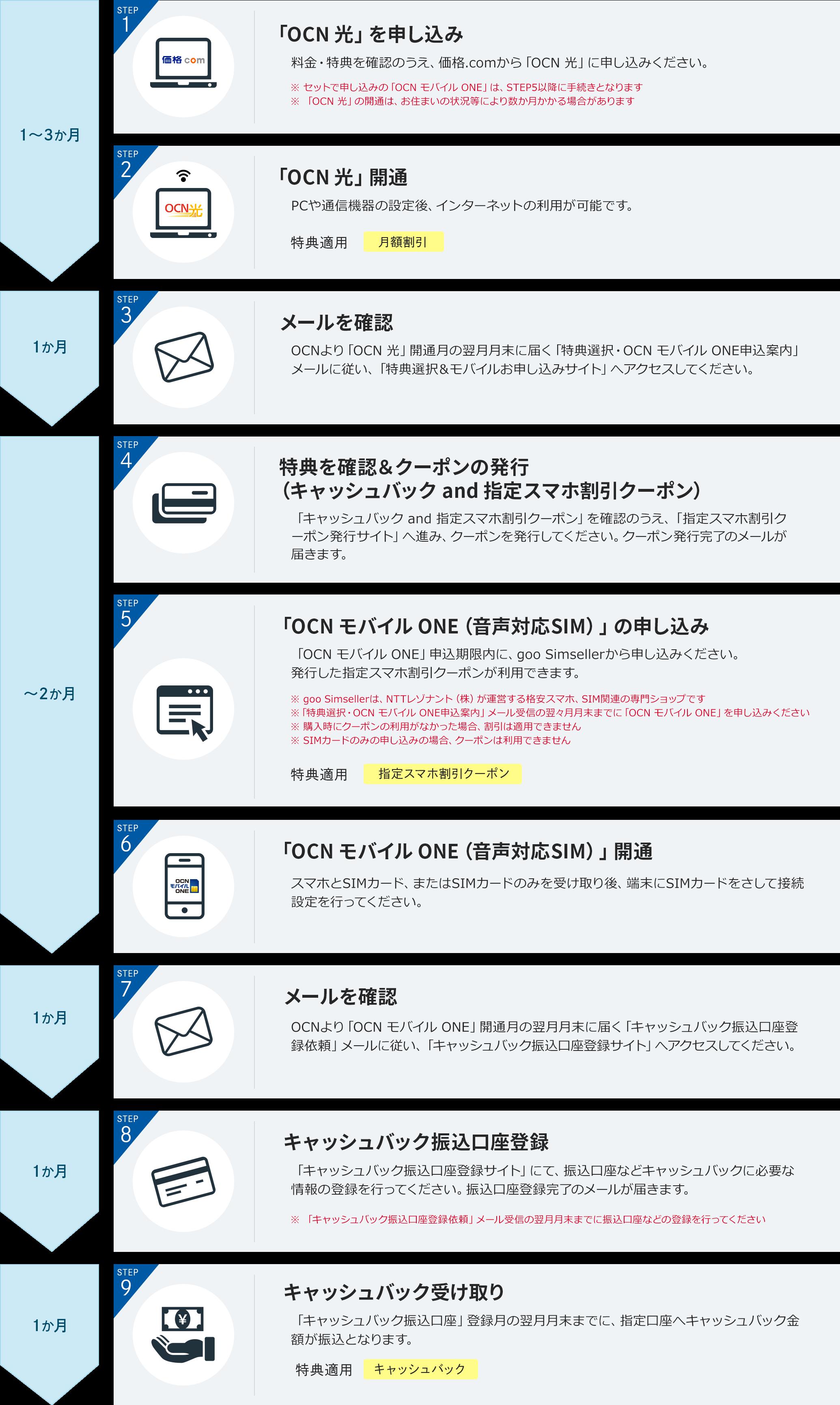 「OCN 光」と「OCN モバイル ONE」をセットで申し込み