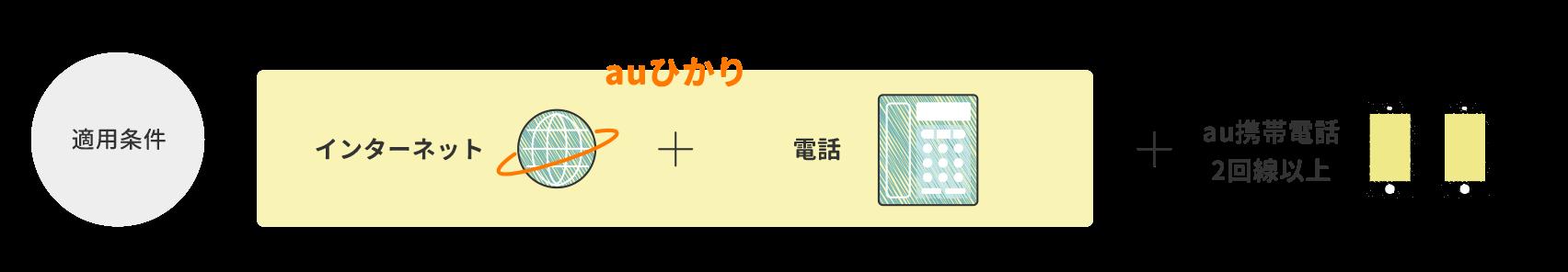 【適用条件】新規ご加入のauひかり + auスマートバリューに新規申し込み + auスマホ