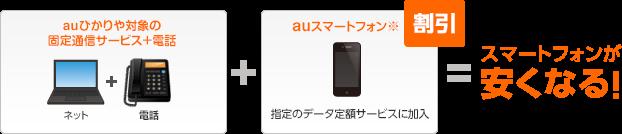 auひかりをはじめとする対象の固定通信サービス(インターネット+電話)とauスマートフォンの対象料金プランのご加入で最大2年間ご利用料金が安くなる!