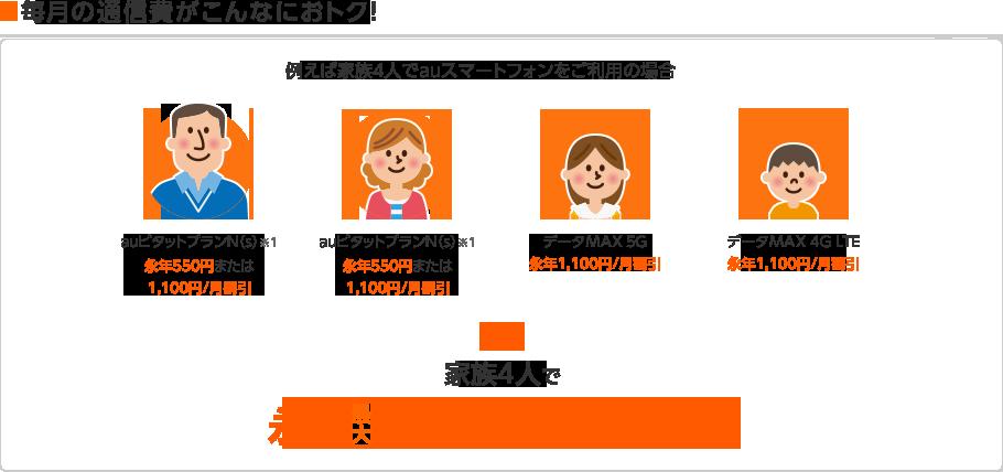 毎月の通信費がこんなにおトク!例えば家族4人でauスマートフォンをご利用の場合、永年最大4,400円/月割引!
