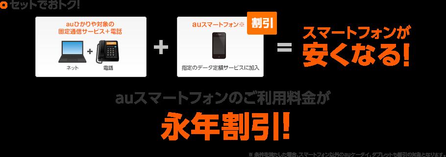 auひかりや固定通信サービス+電話とauスマートフォン(指定のデータ定額サービスに加入)で、スマートフォンが安くなる!auスマートフォンのご利用料金が永年割引!