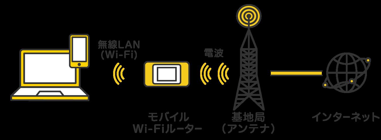基地局とモバイルWi−Fiルーターが電波を通して接続。モバイルWi−Fiルーターとパソコン・スマホが無線LANを通して接続。
