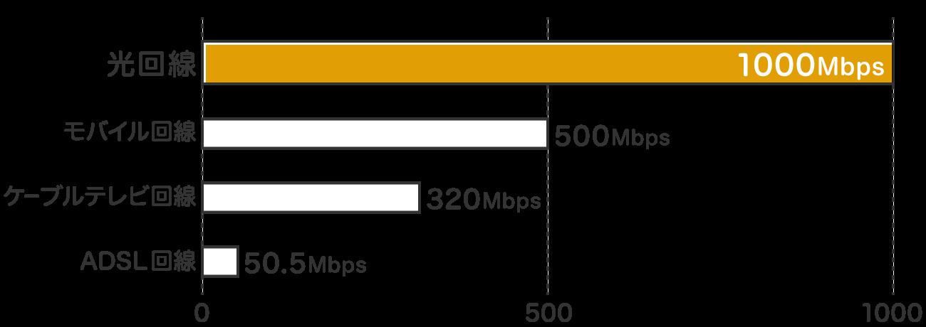 ダウンロード(下り)通信速度は、光回線は1000Mbps、モバイル回線は500Mbps、ケーブルテレビ回線は320Mbps、ADSL回線は50.5Mbps
