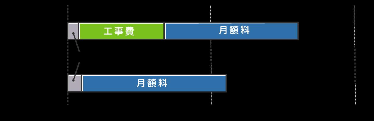 インターネット利用1年目にかかる料金は、光回線は約8万円、モバイル回線は約5.5万円