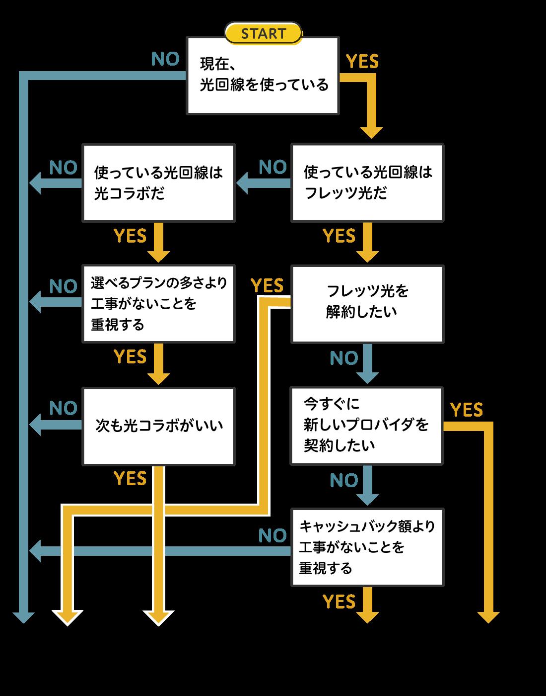 契約種別診断Yes/Noチャート