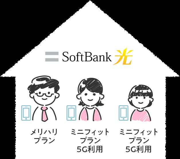 光回線がSoftBank 光で、キャリアがソフトバンクのメリハリプランとミニフィットプラン5Gx2を利用している場合