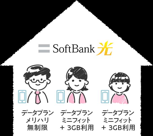 光回線がSoftBank 光で、キャリアがソフトバンクのデータプランメリハリ無制限とデータプランミニフィット+ 3GBx2を利用している場合