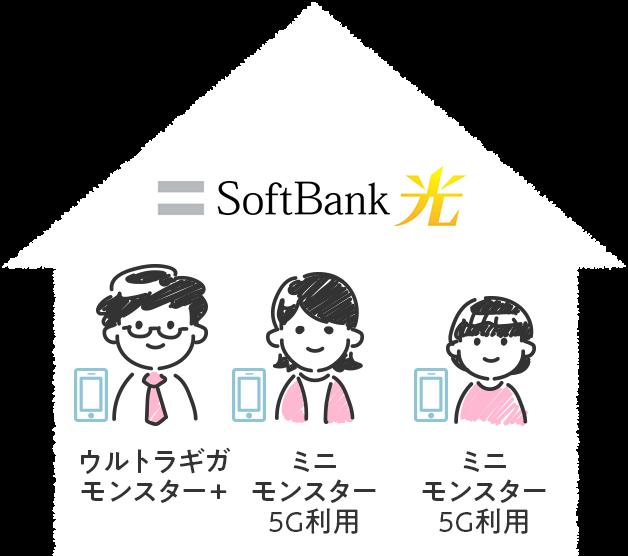 光回線がSoftBank 光で、キャリアがソフトバンクのウルトラギガモンスター+とミニモンスター5Gx2を利用している場合