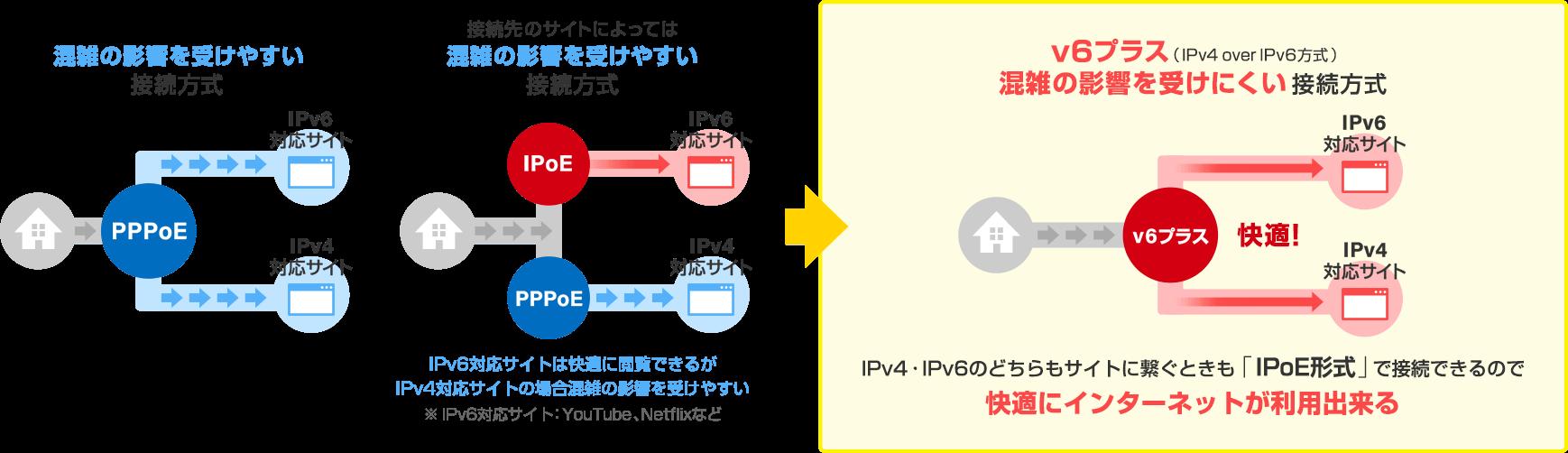 IPoE形式で快適にインターネットが利用出来る