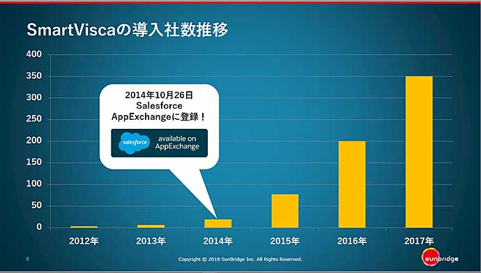 Salesforce AppExchangeに登録されてから導入社数が増えました。