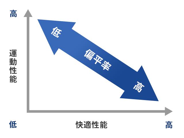 偏平率のメリット・デメリット表