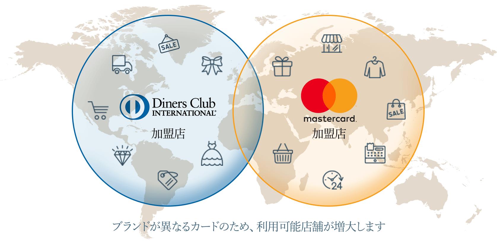 ブランドが異なるカードのため、利用可能店舗が増大します。