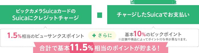 合計で基本11.5%相当のポイントが貯まる!