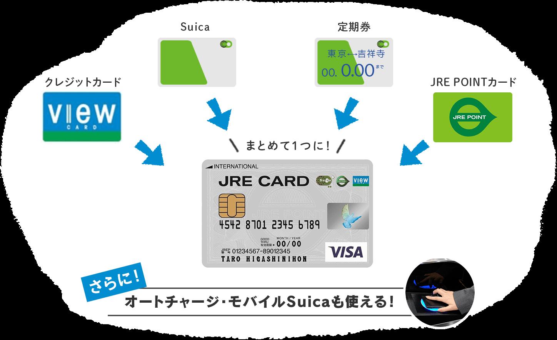 クレジットカード、Suica、定期券、JRE POINTカードをまとめて1つに!さらに、オートチャージ・モバイルSuicaも使える!