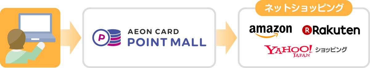 イオンカードのお得な貯め方