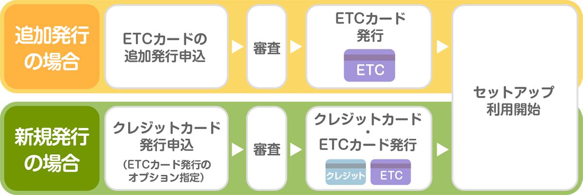 ETCカードの作り方、申込方法、発行の流れ