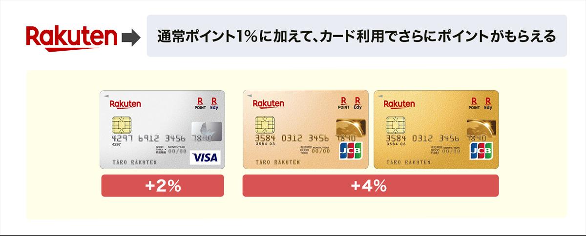 楽天カードの利用で更にポイントが貯まる