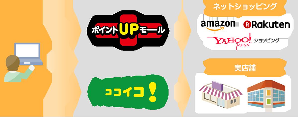 三井住友カードのお得な貯め方