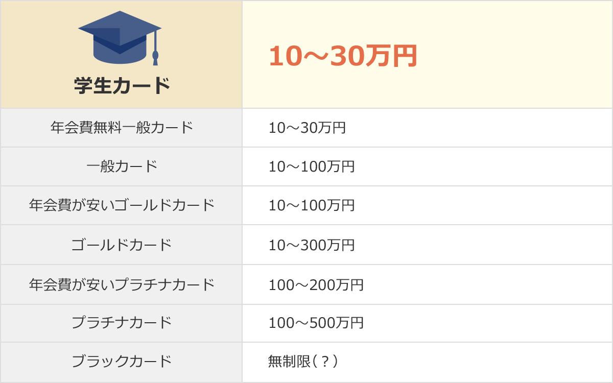 学生カードの利用額