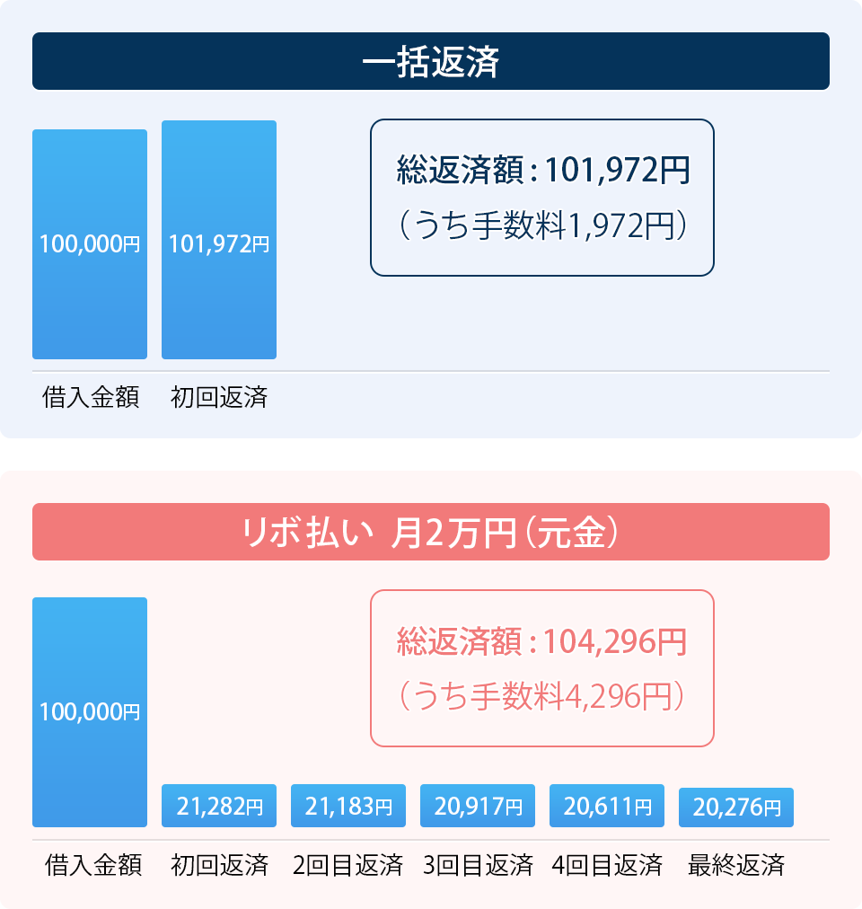 図:100,000円を実質年率18.00%で借りた場合の返済イメージ