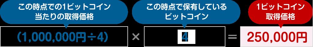 図:(1,000,000円÷4)×4=250,000円