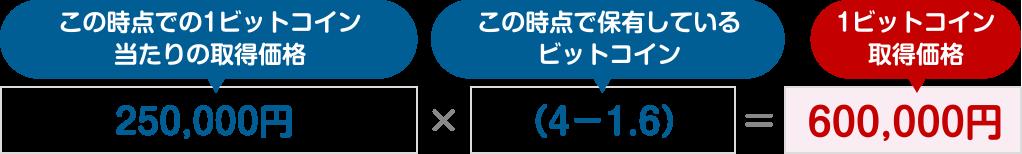 図:250,000円×(4−1.6)=600,000円