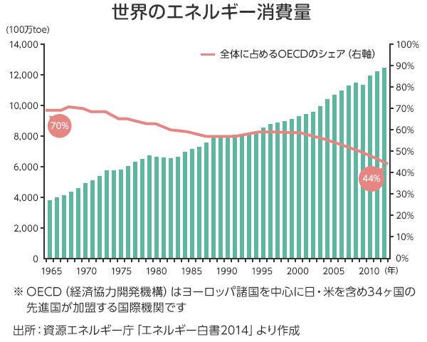 世界のエネルギー消費量
