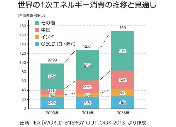 世界の1次エネルギー消費の推移と見通し