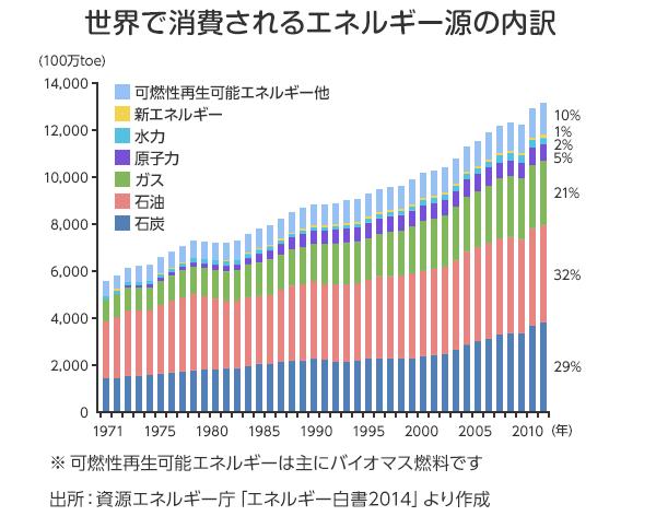 世界で消費されるエネルギー源の内訳