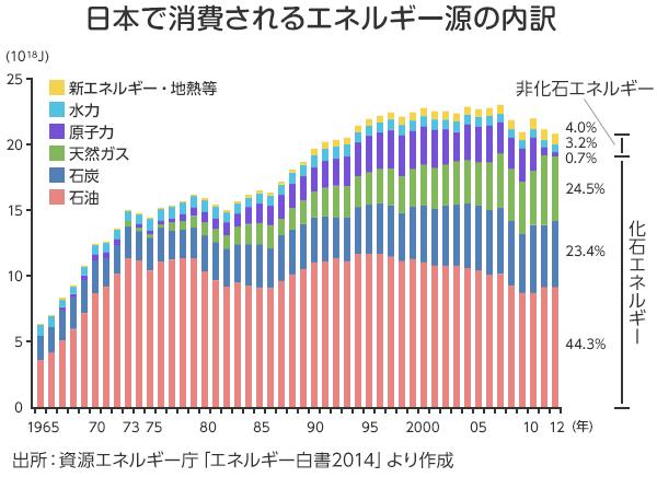日本で消費されるエネルギー源の内訳