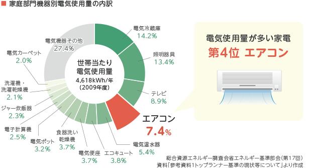 電気使用量が多い家電 第4位 エアコン