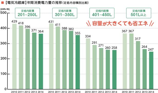 【電気冷蔵庫】年間消費電力量の推移