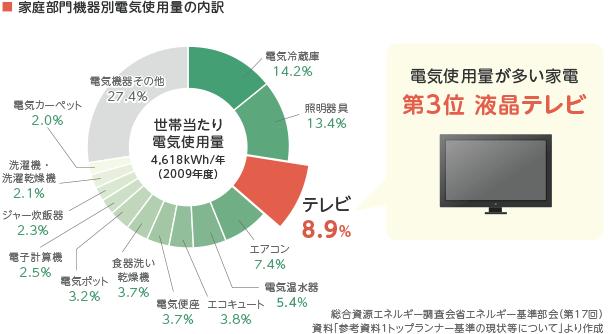 電気使用量が多い家電 第3位 液晶テレビ