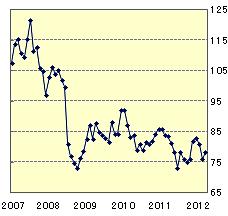 カナダドル(CAD)5年間チャート
