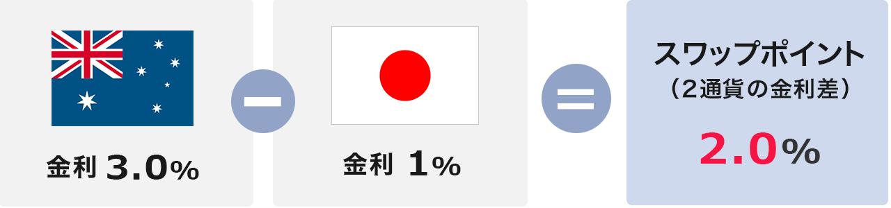 円で豪ドルを買う場合のスワップポイント