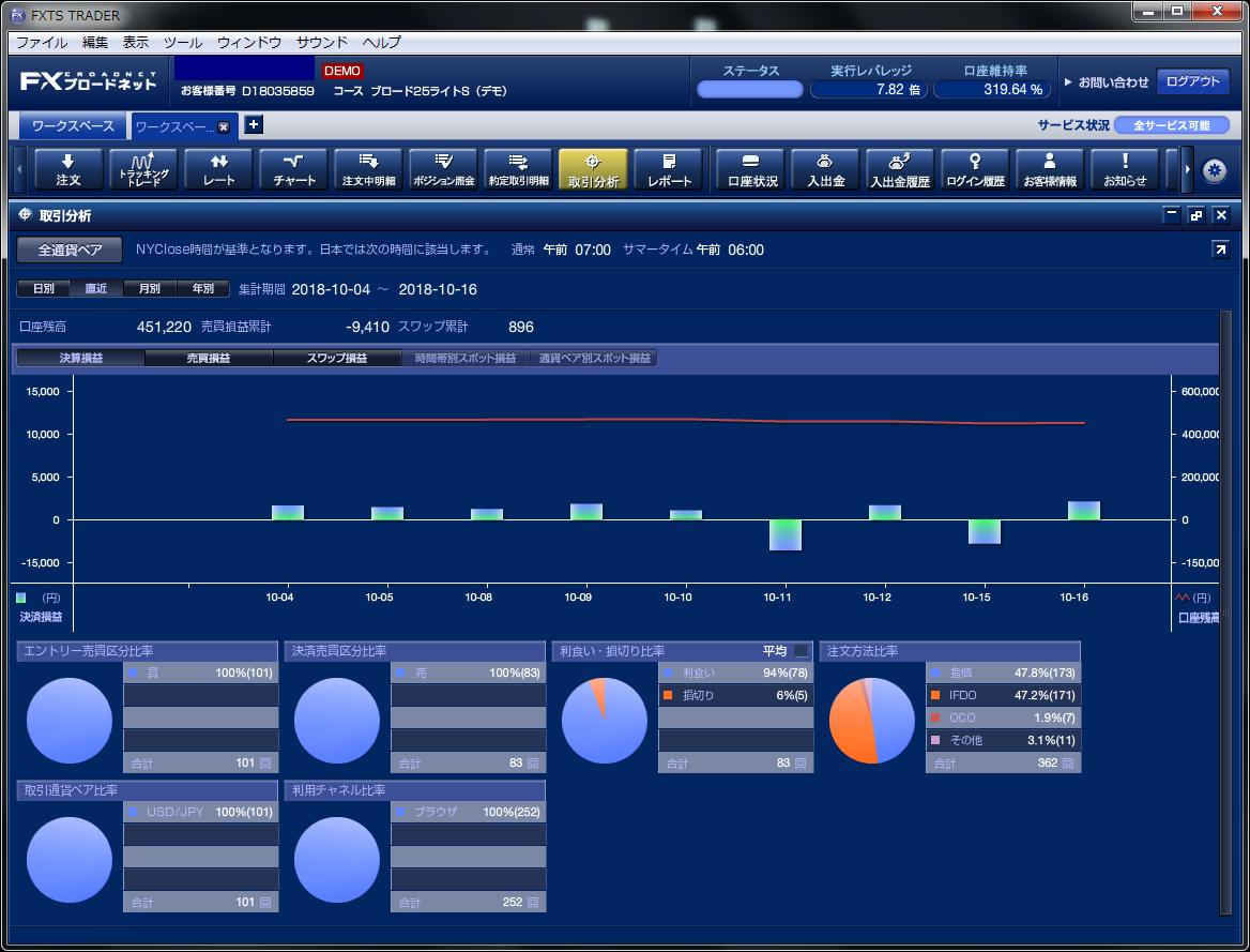 「取引分析」機能もついている、多機能なFX取引ツール