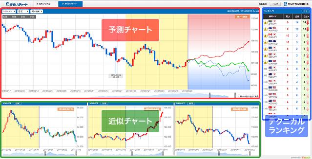 チャート形状予想ツール【みらいチャート】