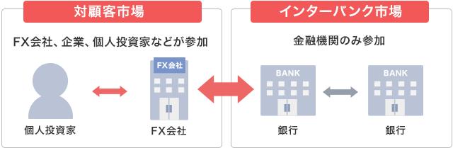 FX会社を通じた外国為替市場での取引