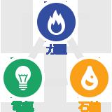 電気・ガス・石油のベストミックス